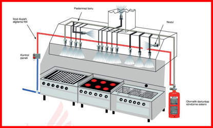 yks-davlumbaz-sondurme-sistemleri-3
